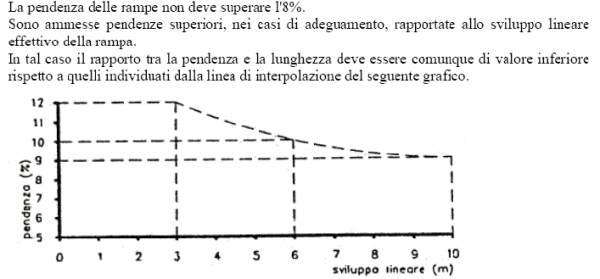 Calcolo pendenza - bacheca consigli - professione