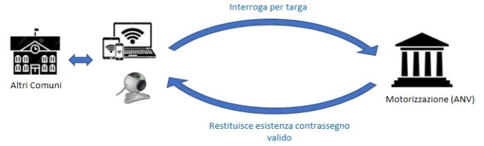 grafica del funzionamento contrassegno disabili ztl
