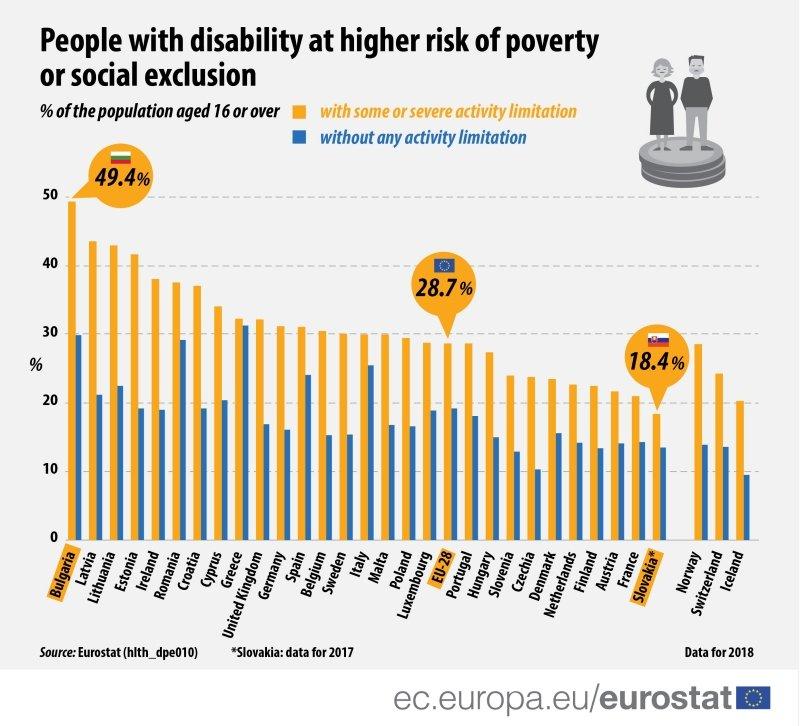 grafico povertà occupazione disabili