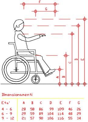 Bagni disabili - misure ideali - m