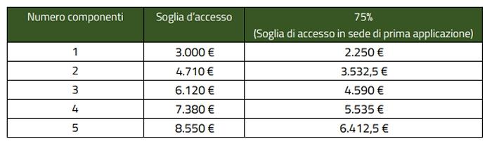 Domanda per Reddito di inclusione 2018: requisiti e come richiederlo ...