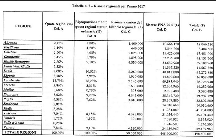tabella di ripartizione fondi non autosufficienza