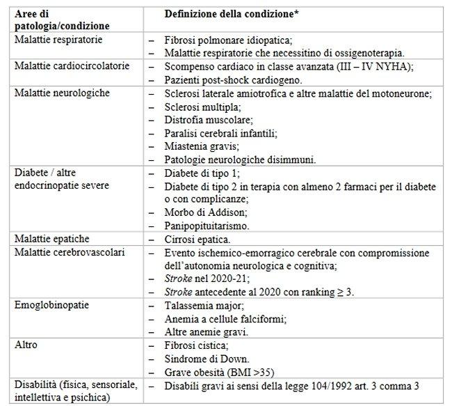 elenco di patologie indicate nella circolare del ministero per ricevere la dose booster di vaccino anti covid